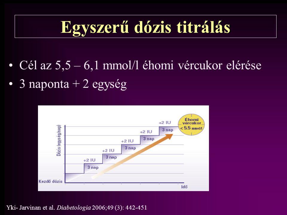 Egyszerű dózis titrálás Cél az 5,5 – 6,1 mmol/l éhomi vércukor elérése 3 naponta + 2 egység Yki- Jarvinan et al. Diabetologia 2006;49 (3): 442-451