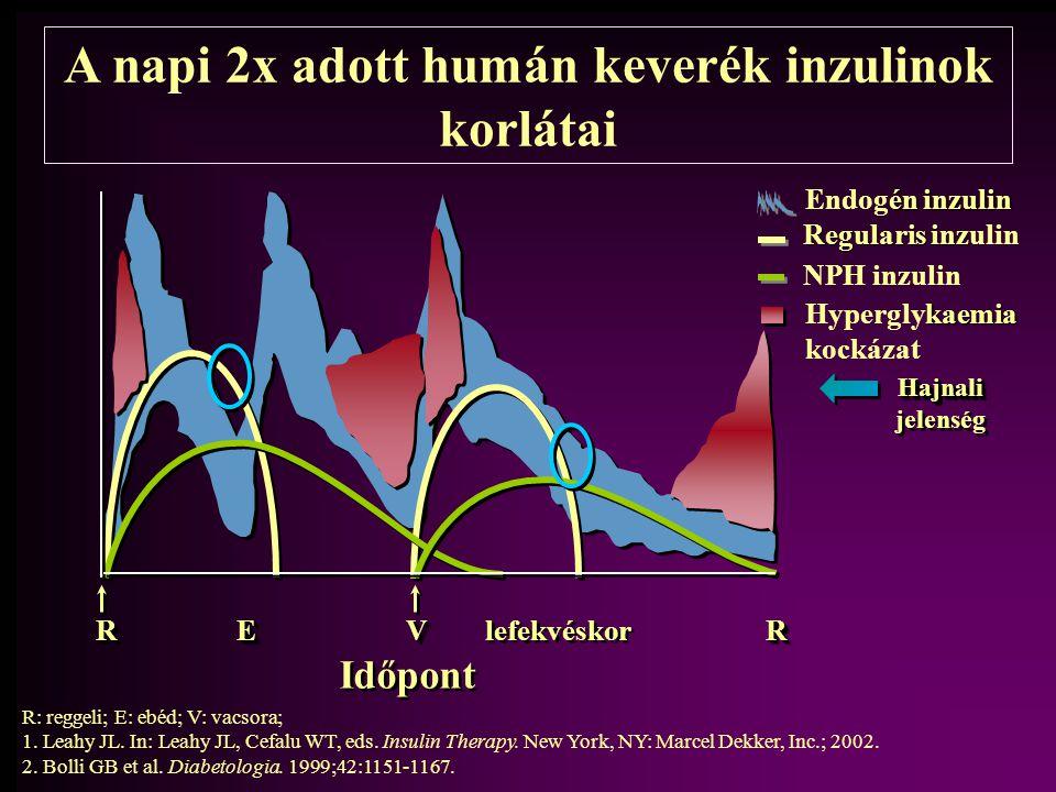 R: reggeli; E: ebéd; V: vacsora; 1.Leahy JL. In: Leahy JL, Cefalu WT, eds. Insulin Therapy. New York, NY: Marcel Dekker, Inc.; 2002. 2.Bolli GB et al.