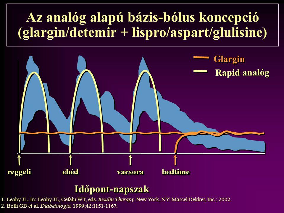 Az analóg alapú bázis-bólus koncepció (glargin/detemir + lispro/aspart/glulisine) Glargin Rapid analóg reggelireggelivacsoravacsoraebédebédbedtimebedt