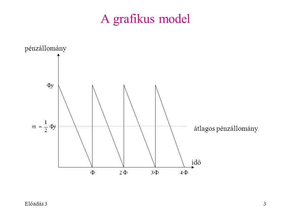 Előadás 33 A grafikus model idő pénzállomány átlagos pénzállomány