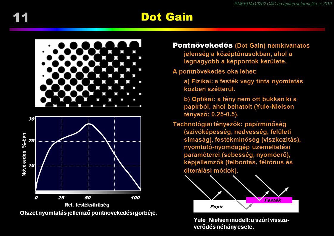 BMEEPAG0202 CAD és építészinformatika / 2010 11 Dot Gain Pontnövekedés (Dot Gain) nemkívánatos jelenség a középtónusokban, ahol a legnagyobb a képpont