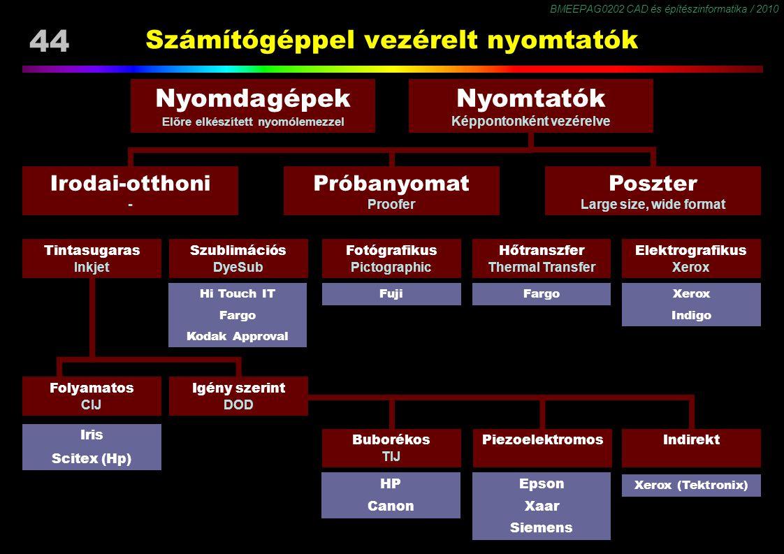 BMEEPAG0202 CAD és építészinformatika / 2010 44 Számítógéppel vezérelt nyomtatók Nyomtatók Képpontonként vezérelve Nyomdagépek Előre elkészített nyomó