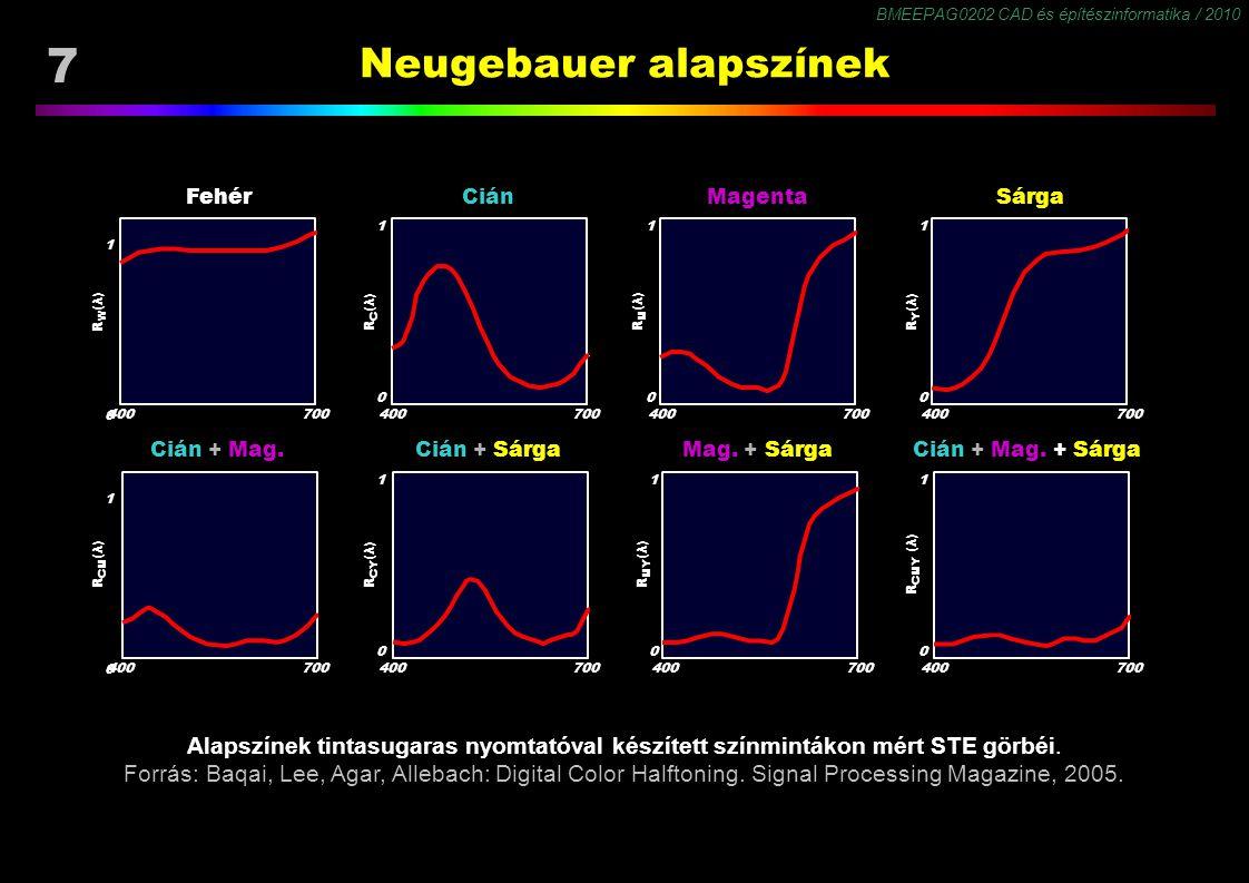 BMEEPAG0202 CAD és építészinformatika / 2010 7 Neugebauer alapszínek 0 RW(λ)RW(λ) 400700 1 0 RC(λ)RC(λ) 400700 1 0 RM(λ)RM(λ) 400700 1 0 RY(λ)RY(λ) 40