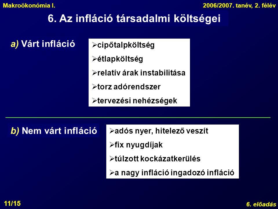 Makroökonómia I.2006/2007. tanév, 2. félév 6. előadás 11/15 6. Az infláció társadalmi költségei a) Várt infláció b) Nem várt infláció  cipőtalpköltsé
