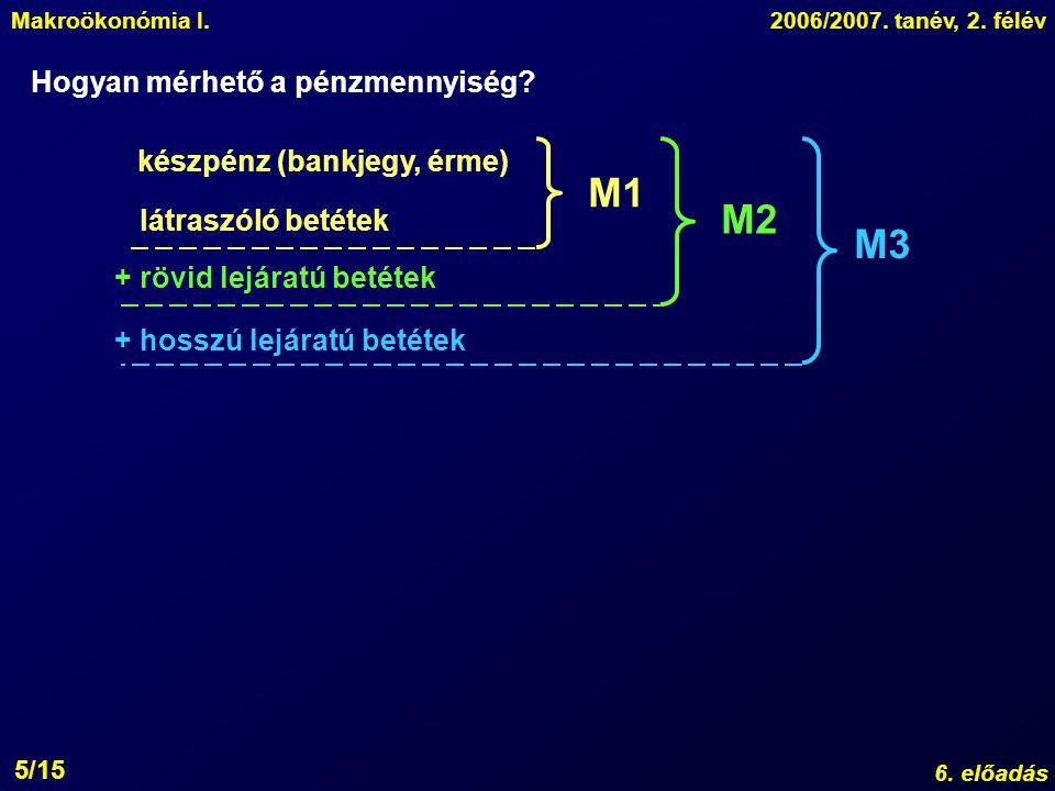 Makroökonómia I.2006/2007. tanév, 2. félév 6. előadás 5/15 Hogyan mérhető a pénzmennyiség? készpénz (bankjegy, érme) látraszóló betétek M1 + rövid lej