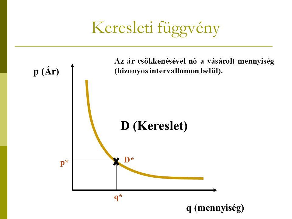 Keresleti függvény D (Kereslet) p (Ár) q (mennyiség) Az ár csökkenésével nő a vásárolt mennyiség (bizonyos intervallumon belül). p* q* D*