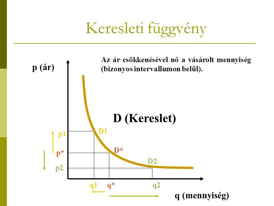 Keresleti függvény D (Kereslet) p (ár) q (mennyiség) Az ár csökkenésével nő a vásárolt mennyiség (bizonyos intervallumon belül). p1 p* p2 q1q*q2 D1 D*