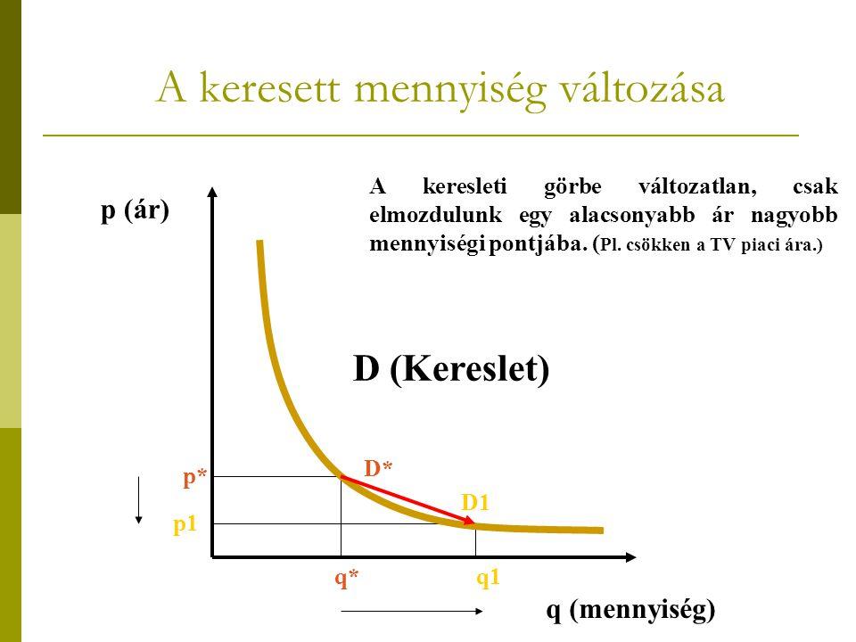A keresett mennyiség változása D (Kereslet) p (ár) q (mennyiség) A keresleti görbe változatlan, csak elmozdulunk egy alacsonyabb ár nagyobb mennyiségi