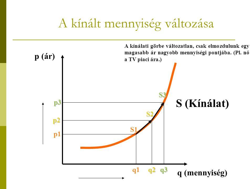 p (ár) q (mennyiség) S (Kínálat) p1 p2 q1q2q3 S1 S2 S3 A kínálati görbe változatlan, csak elmozdulunk egy magasabb ár nagyobb mennyiségi pontjába. (Pl