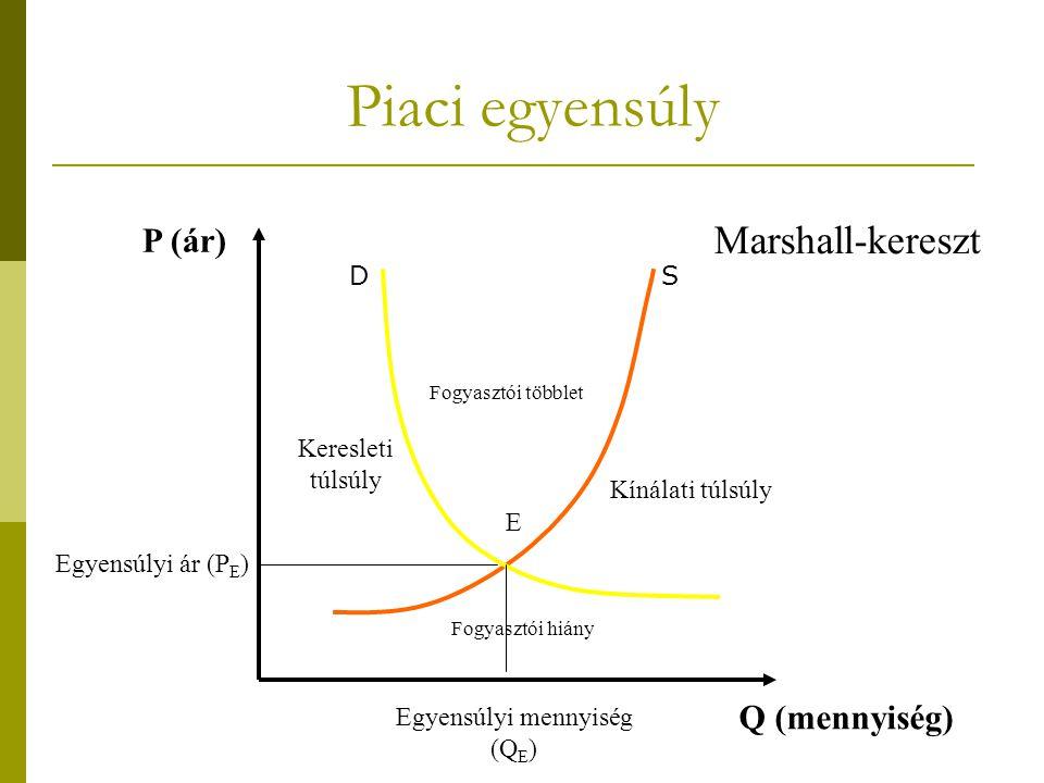 Piaci egyensúly P (ár) Q (mennyiség) Egyensúlyi ár (P E ) Egyensúlyi mennyiség (Q E ) Marshall-kereszt Kínálati túlsúly Keresleti túlsúly Fogyasztói t