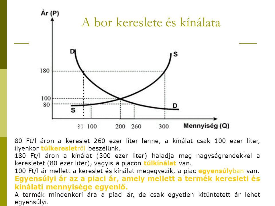 80 Ft/l áron a kereslet 260 ezer liter lenne, a kínálat csak 100 ezer liter, ilyenkor túlkeresletről beszélünk. A bor kereslete és kínálata 180 Ft/l á