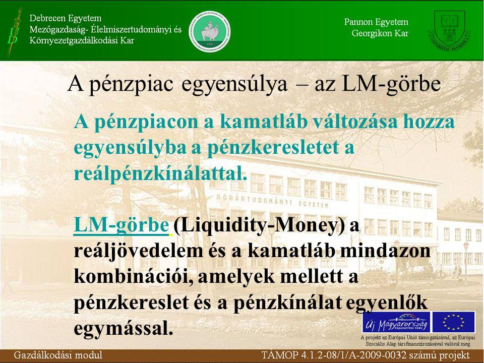 A pénzpiacon a kamatláb változása hozza egyensúlyba a pénzkeresletet a reálpénzkínálattal. LM-görbe (Liquidity-Money) a reáljövedelem és a kamatláb mi