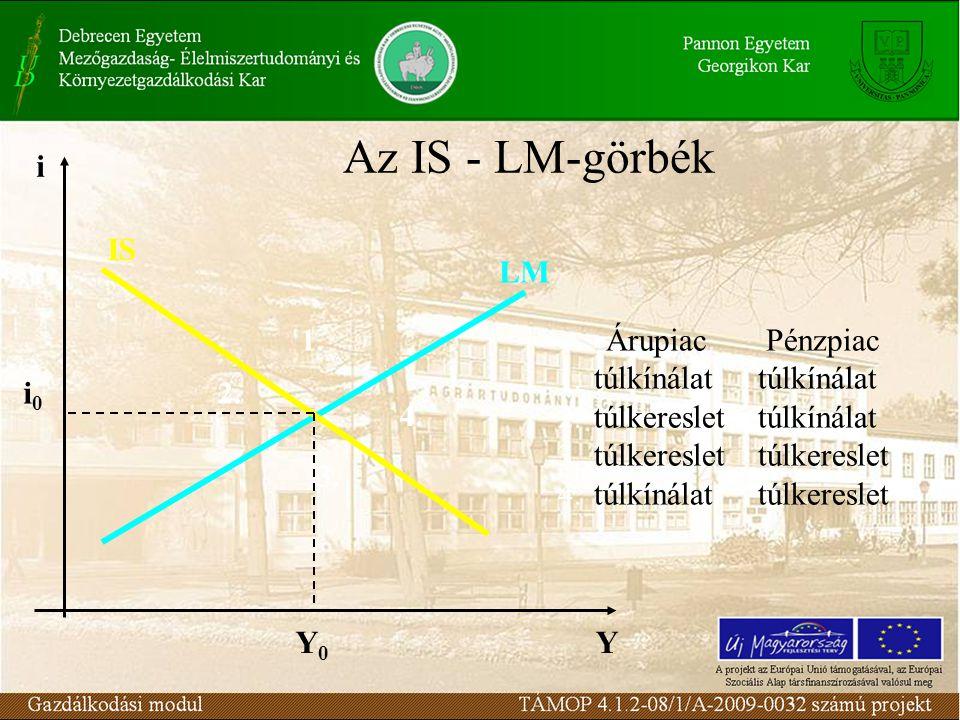 Az IS - LM-görbék Y i 1. 4. 3. 2. LM IS Y0Y0 i0i0 Árupiac Pénzpiac 1.túlkínálat túlkínálat 2.túlkereslet túlkínálat 3.túlkereslet túlkereslet 4.túlkín