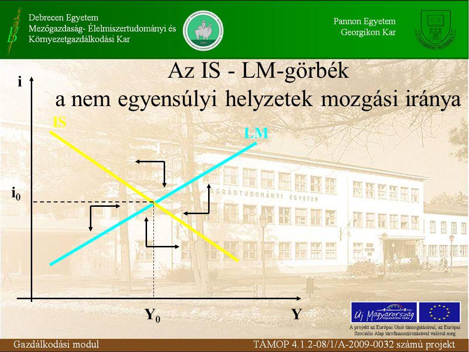 Az IS - LM-görbék a nem egyensúlyi helyzetek mozgási iránya Y i 1. 4. 3. 2. LM IS Y0Y0 i0i0