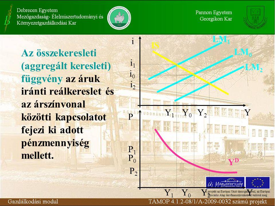 Az összekeresleti (aggregált keresleti) függvény az áruk iránti reálkereslet és az árszínvonal közötti kapcsolatot fejezi ki adott pénzmennyiség melle