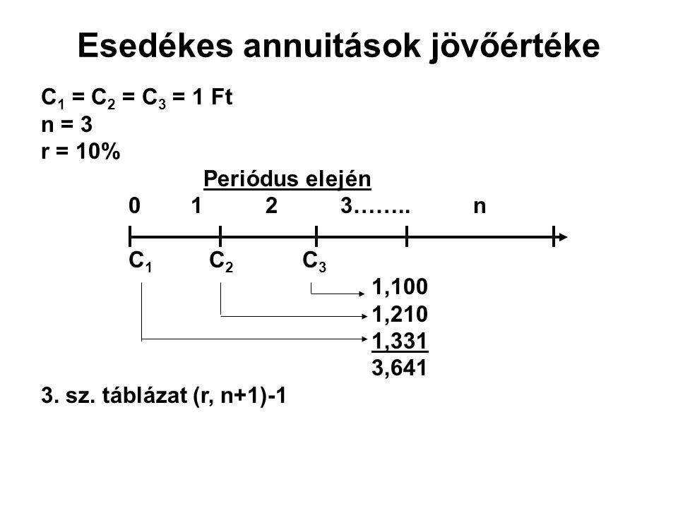Esedékes annuitások jövőértéke C 1 = C 2 = C 3 = 1 Ft n = 3 r = 10% Periódus elején 0 1 2 3……..