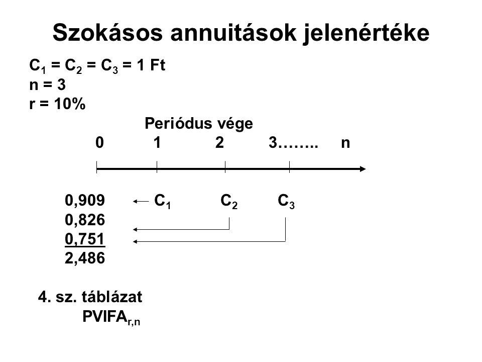 Szokásos annuitások jelenértéke C 1 = C 2 = C 3 = 1 Ft n = 3 r = 10% Periódus vége 0 1 2 3……..