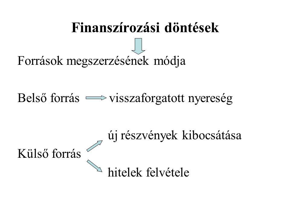 Pénzügyi döntések Finanszírozási Befektetett eszközök Forgóeszközök Saját tőke Hosszú lejáratú köt.