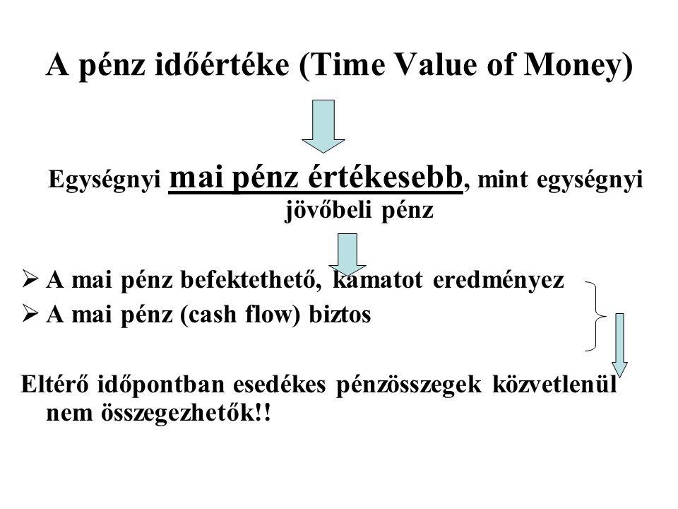 A pénz időértéke (Time Value of Money) Egységnyi mai pénz értékesebb, mint egységnyi jövőbeli pénz  A mai pénz befektethető, kamatot eredményez  A mai pénz (cash flow) biztos Eltérő időpontban esedékes pénzösszegek közvetlenül nem összegezhetők!!