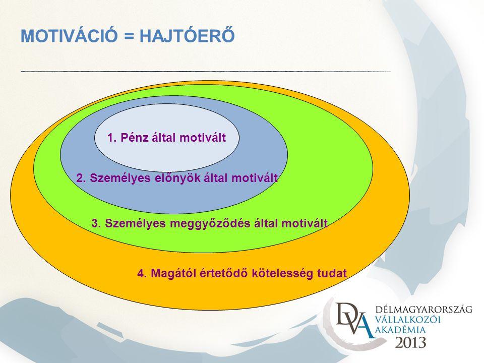 MOTIVÁCIÓ = HAJTÓERŐ 1. Pénz által motivált 2. Személyes előnyök által motivált 3. Személyes meggyőződés által motivált 4. Magától értetődő kötelesség