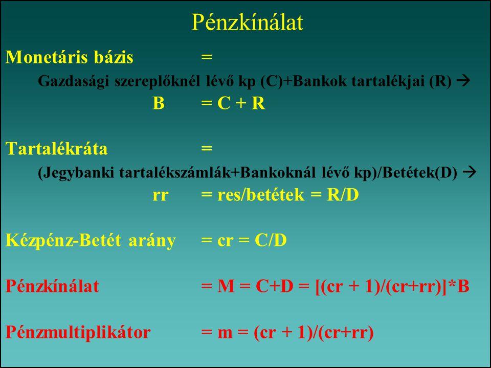 Monetáris bázis = Gazdasági szereplőknél lévő kp (C)+Bankok tartalékjai (R)  B = C + R Tartalékráta = (Jegybanki tartalékszámlák+Bankoknál lévő kp)/B