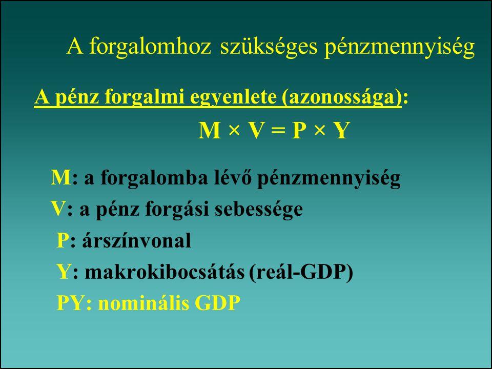 A pénz forgalmi egyenlete (azonossága): M × V = P × Y M: a forgalomba lévő pénzmennyiség V: a pénz forgási sebessége P: árszínvonal Y: makrokibocsátás