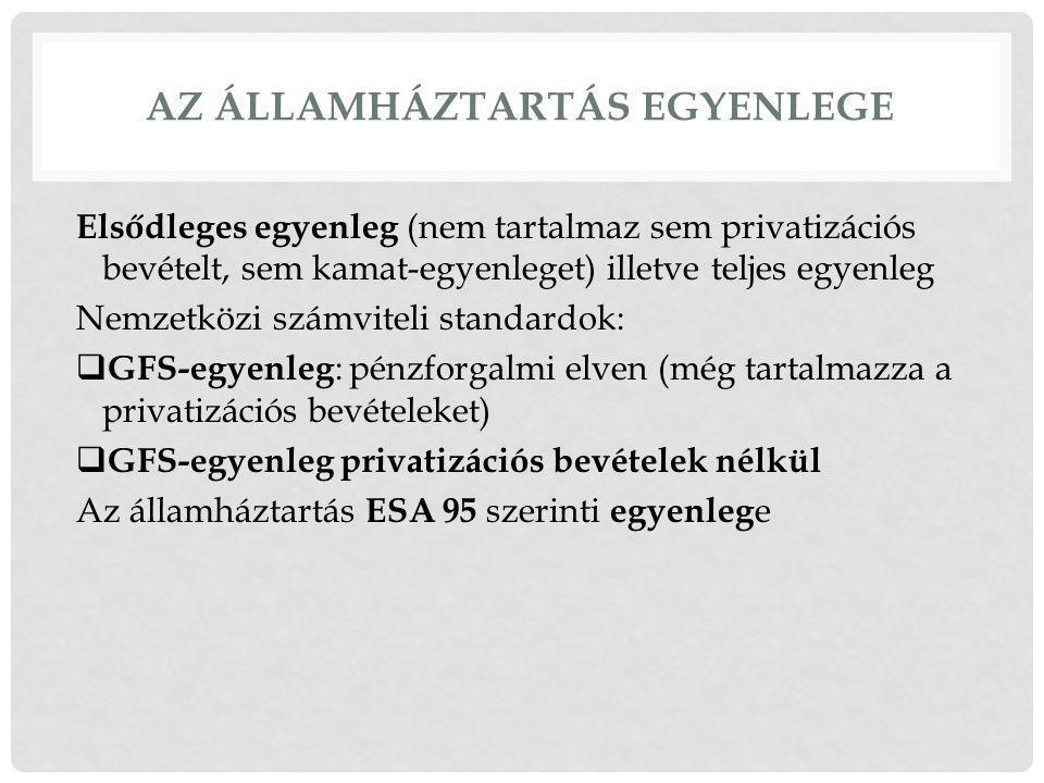 AZ ÁLLAMHÁZTARTÁS EGYENLEGE Elsődleges egyenleg (nem tartalmaz sem privatizációs bevételt, sem kamat-egyenleget) illetve teljes egyenleg Nemzetközi számviteli standardok:  GFS-egyenleg : pénzforgalmi elven (még tartalmazza a privatizációs bevételeket)  GFS-egyenleg privatizációs bevételek nélkül Az államháztartás ESA 95 szerinti egyenleg e