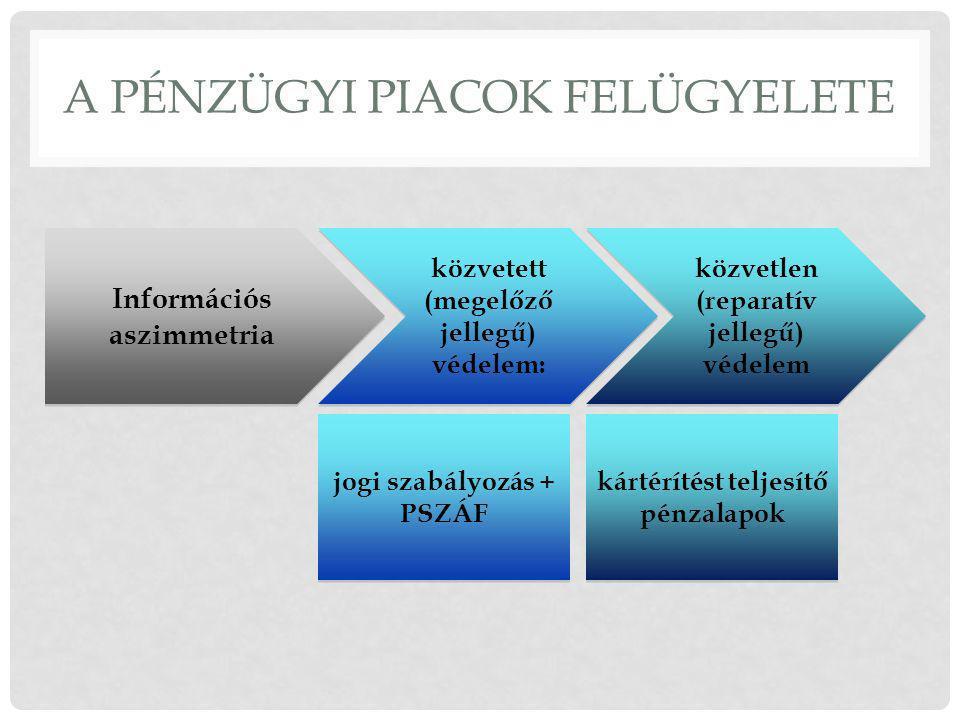A PÉNZÜGYI PIACOK FELÜGYELETE Információs aszimmetria közvetett (megelőző jellegű) védelem: közvetlen (reparatív jellegű) védelem jogi szabályozás + PSZÁF kártérítést teljesítő pénzalapok