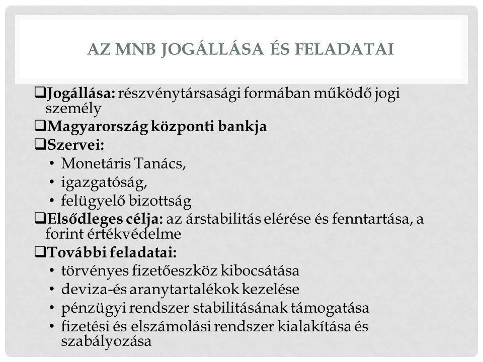AZ MNB JOGÁLLÁSA ÉS FELADATAI  Jogállása: részvénytársasági formában működő jogi személy  Magyarország központi bankja  Szervei: Monetáris Tanács, igazgatóság, felügyelő bizottság  Elsődleges célja: az árstabilitás elérése és fenntartása, a forint értékvédelme  További feladatai: törvényes fizetőeszköz kibocsátása deviza-és aranytartalékok kezelése pénzügyi rendszer stabilitásának támogatása fizetési és elszámolási rendszer kialakítása és szabályozása