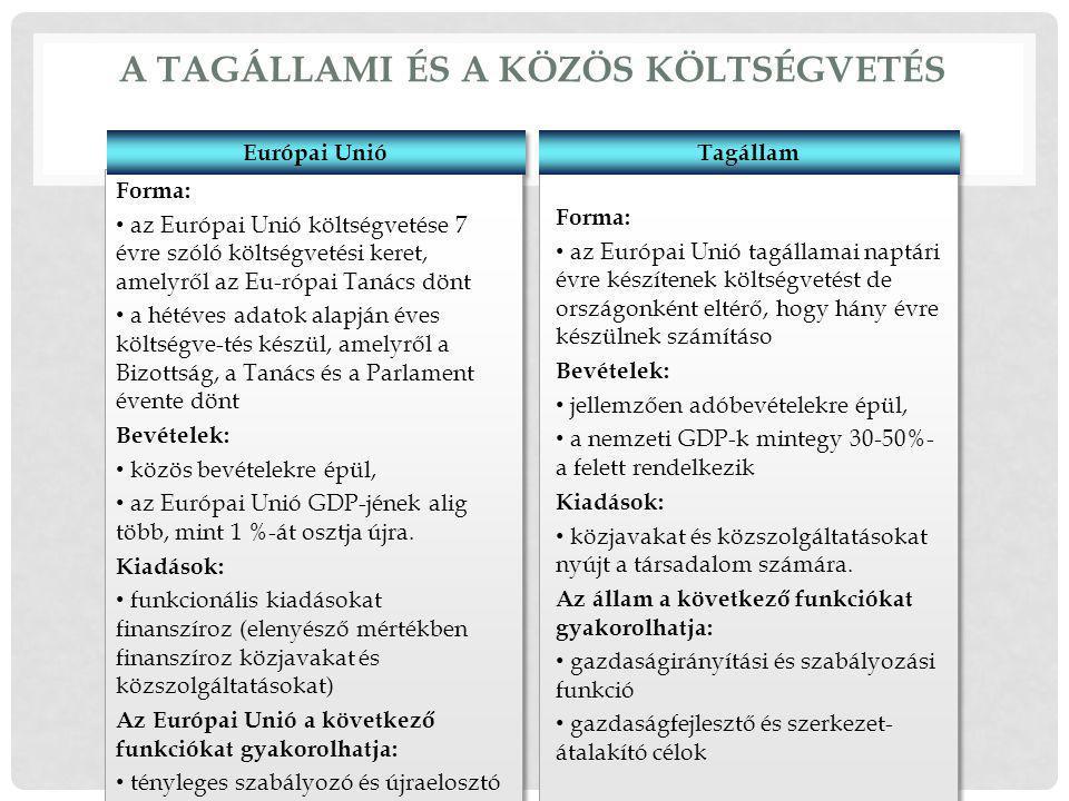Forma: az Európai Unió költségvetése 7 évre szóló költségvetési keret, amelyről az Eu-rópai Tanács dönt a hétéves adatok alapján éves költségve-tés készül, amelyről a Bizottság, a Tanács és a Parlament évente dönt Bevételek: közös bevételekre épül, az Európai Unió GDP-jének alig több, mint 1 %-át osztja újra.