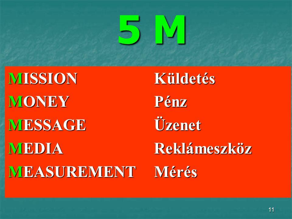 11 5 M 5 M MISSIONKüldetés MONEYPénz MESSAGEÜzenet MEDIAReklámeszköz MEASUREMENTMérés