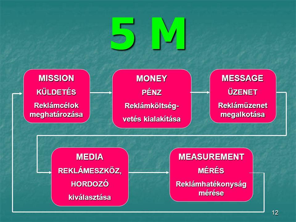 12 5 M MISSIONKÜLDETÉS Reklámcélok meghatározása MONEYPÉNZReklámköltség- vetés kialakítása MESSAGEÜZENET Reklámüzenet megalkotása MEDIAREKLÁMESZKÖZ,HORDOZÓkiválasztása MEASUREMENTMÉRÉS Reklámhatékonyság mérése