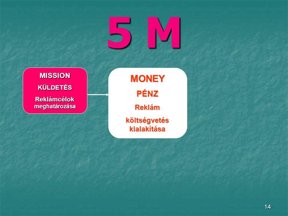 14 5 M MISSIONKÜLDETÉS Reklámcélok meghatározása MONEYPÉNZReklám költségvetés kialakítása
