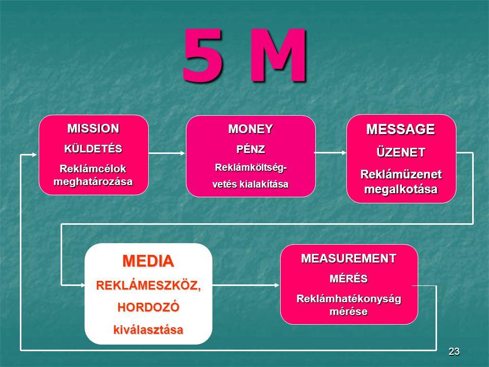 23 5 M MISSIONKÜLDETÉS Reklámcélok meghatározása MONEYPÉNZReklámköltség- vetés kialakítása MESSAGEÜZENET Reklámüzenet megalkotása MEDIAREKLÁMESZKÖZ,HORDOZÓkiválasztása MEASUREMENTMÉRÉS Reklámhatékonyság mérése
