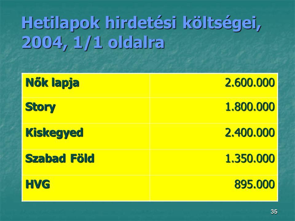 35 Hetilapok hirdetési költségei, 2004, 1/1 oldalra Nők lapja 2.600.000 Story1.800.000 Kiskegyed2.400.000 Szabad Föld 1.350.000 HVG895.000