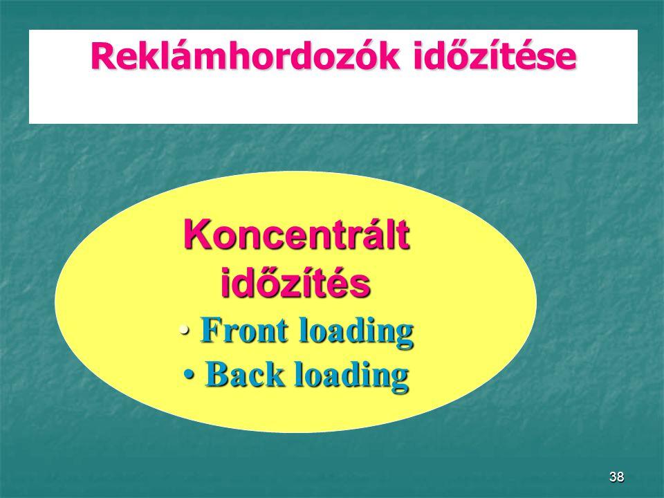 38 Reklámhordozók időzítése Koncentráltidőzítés Front loading Front loading Back loading Back loading