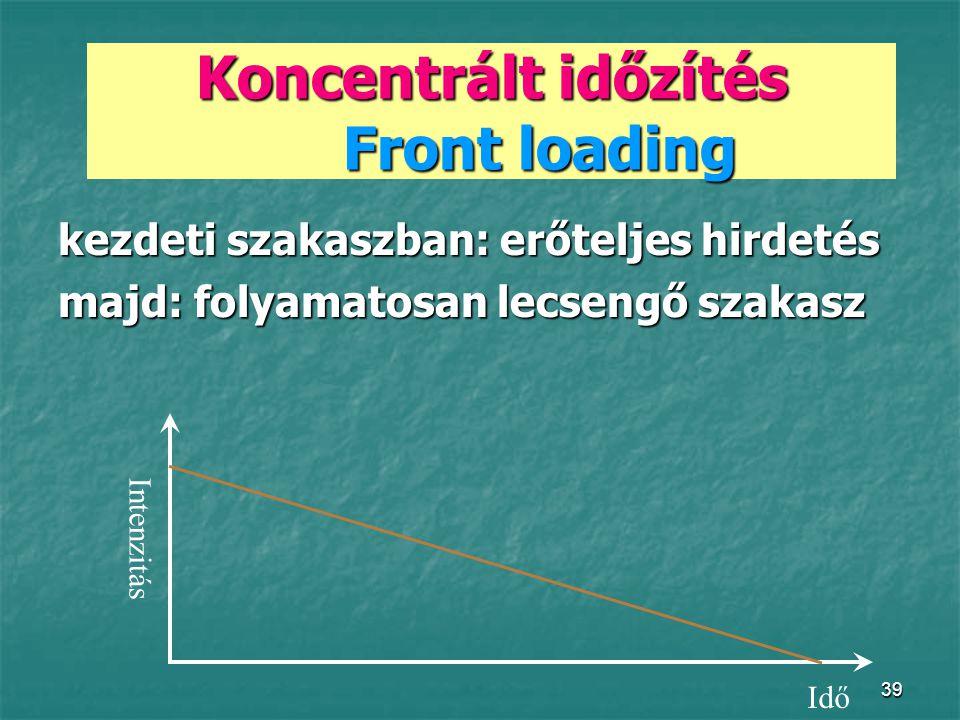 39 Koncentrált időzítés Front loading kezdeti szakaszban: erőteljes hirdetés majd: folyamatosan lecsengő szakasz Intenzitás Idő