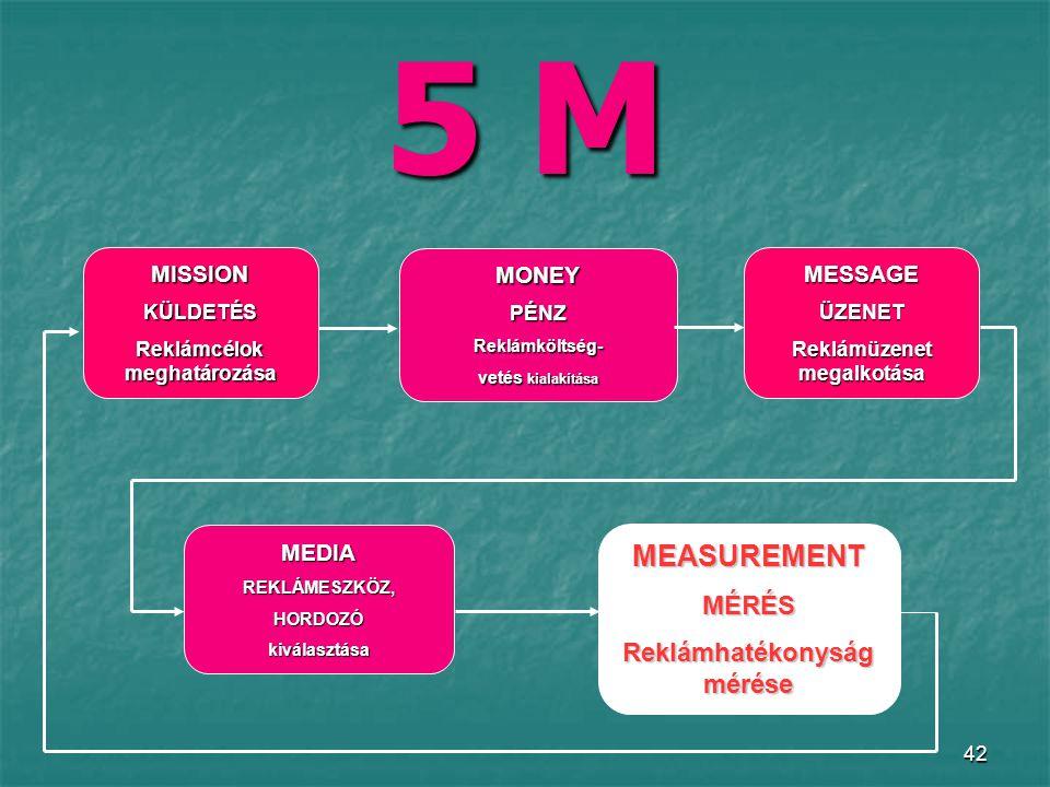 42 5 M MISSIONKÜLDETÉS Reklámcélok meghatározása MONEYPÉNZReklámköltség- vetés kialakítása MESSAGEÜZENET Reklámüzenet megalkotása MEDIAREKLÁMESZKÖZ,HORDOZÓkiválasztása MEASUREMENTMÉRÉS Reklámhatékonyság mérése