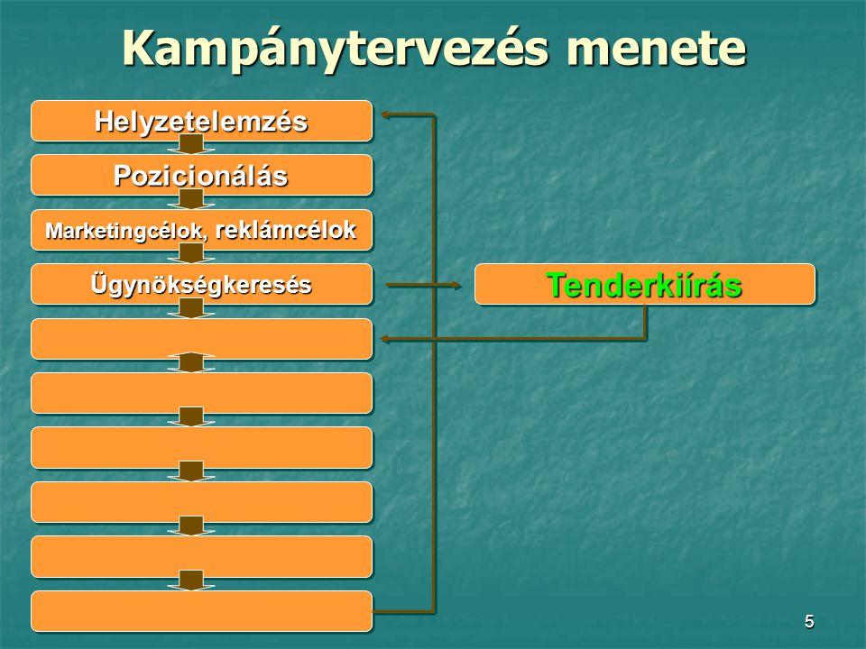 36 Hirdetési költségek, 2004 RTL Klub I.30 mp 3 300 000 Ft II.