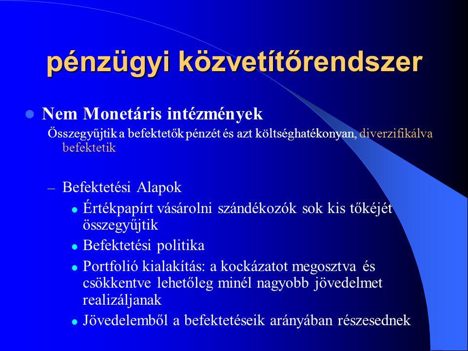 pénzügyi közvetítőrendszer Nem Monetáris intézmények Összegyűjtik a befektetők pénzét és azt költséghatékonyan, diverzifikálva befektetik – Befektetés