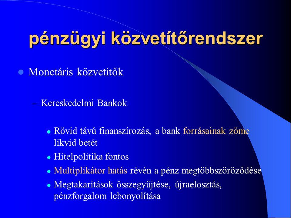 pénzügyi közvetítőrendszer Monetáris közvetítők – Kereskedelmi Bankok Rövid távú finanszírozás, a bank forrásainak zöme likvid betét Hitelpolitika fon