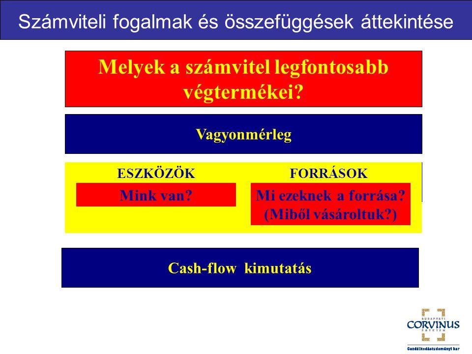 26 A lehetséges finanszírozási források számbavétele.
