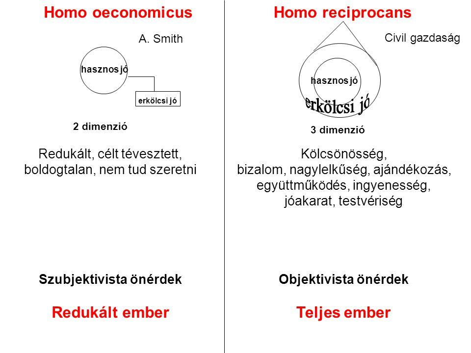 Homo oeconomicusHomo reciprocans A. Smith Civil gazdaság Redukált, célt tévesztett, boldogtalan, nem tud szeretni Szubjektivista önérdek Redukált embe