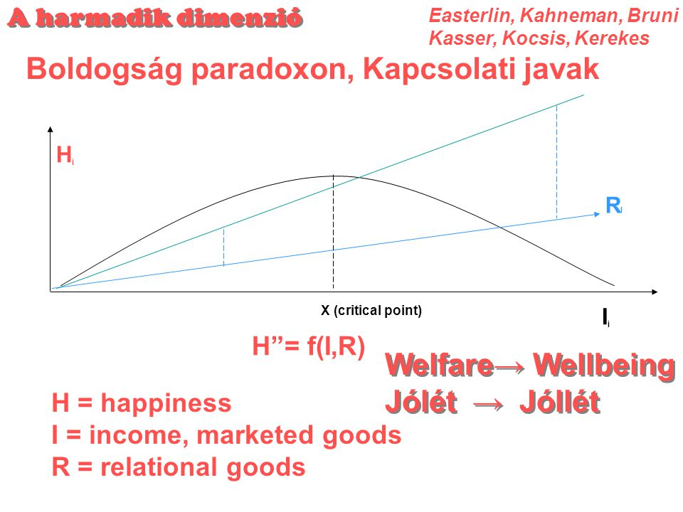 "A harmadik dimenzió Boldogság paradoxon, Kapcsolati javak HiHi X (critical point) IiIi H""= f(I,R) H = happiness I = income, marketed goods R = relatio"