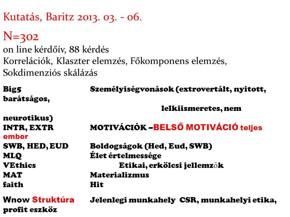 Kutatás, Baritz 2013. 03. - 06. N=302 on line kérdőív, 88 kérdés Korrelációk, Klaszter elemzés, Főkomponens elemzés, Sokdimenziós skálázás Big5Személy