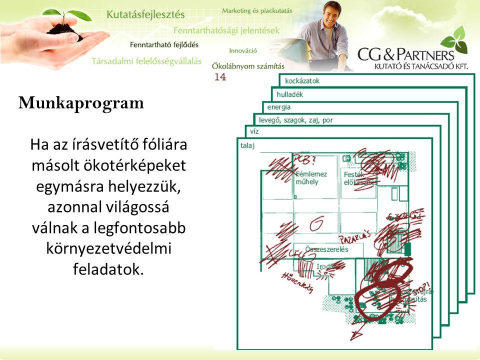 Munkaprogram Ha az írásvetítő fóliára másolt ökotérképeket egymásra helyezzük, azonnal világossá válnak a legfontosabb környezetvédelmi feladatok.