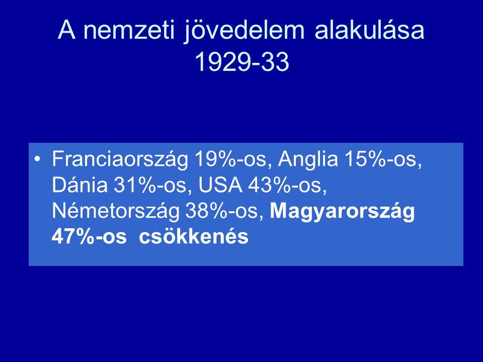 A nemzeti jövedelem alakulása 1929-33 Franciaország 19%-os, Anglia 15%-os, Dánia 31%-os, USA 43%-os, Németország 38%-os, Magyarország 47%-os csökkenés