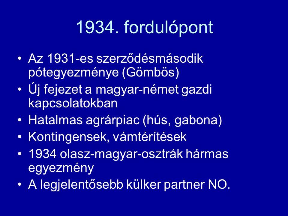 1934. fordulópont Az 1931-es szerződésmásodik pótegyezménye (Gömbös) Új fejezet a magyar-német gazdi kapcsolatokban Hatalmas agrárpiac (hús, gabona) K