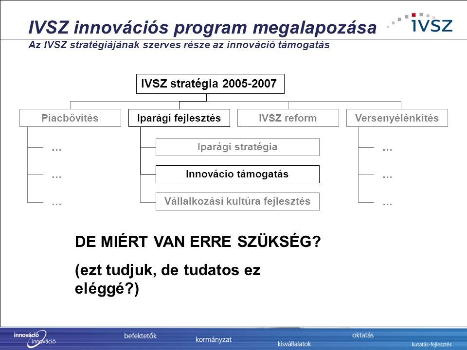 IVSZ innovációs program megalapozása Az IVSZ stratégiájának szerves része az innováció támogatás IVSZ stratégia 2005-2007 PiacbővítésIparági fejleszté