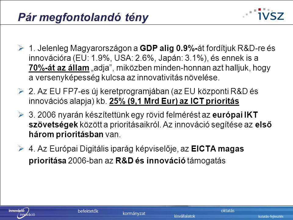 Pár megfontolandó tény  1. Jelenleg Magyarországon a GDP alig 0.9%-át fordítjuk R&D-re és innovációra (EU: 1.9%, USA: 2.6%, Japán: 3.1%), és ennek is
